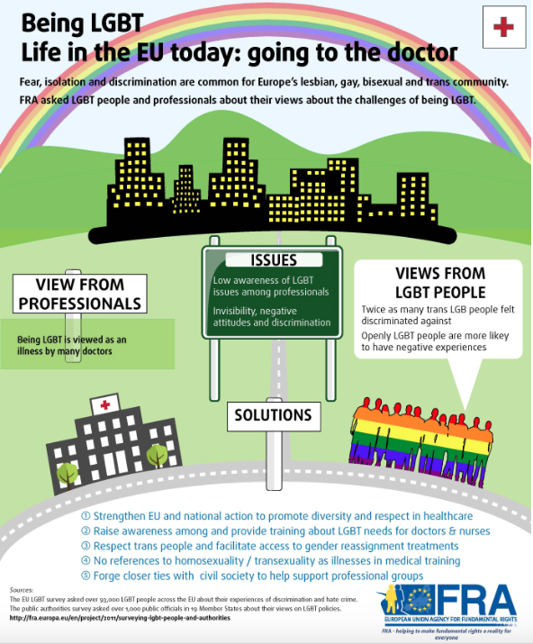 Infographic:: Being LGBT